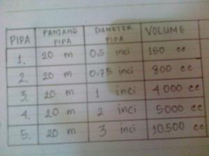 tabel pengamatan selang air yang terdiri dari pipa , panjang pipa , diameter pipa , dan volume